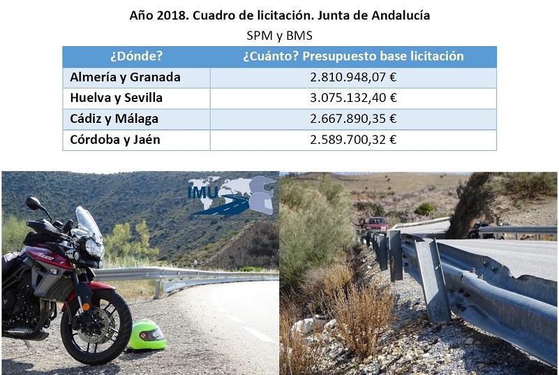 Más de 11 M€ con protección de motoristas incluida, para seguridad pasiva en carreteras de Andalucía